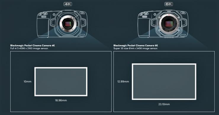 Blackmagic Design Pocket Cinema Camera 6K Super 35mm EF Mount