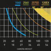 Oconnor-flowtech-counterbalance-chart-640×393